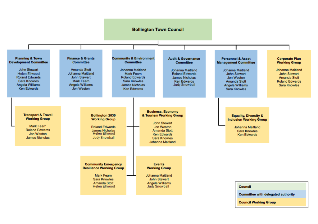 Committee Structure 2021 22